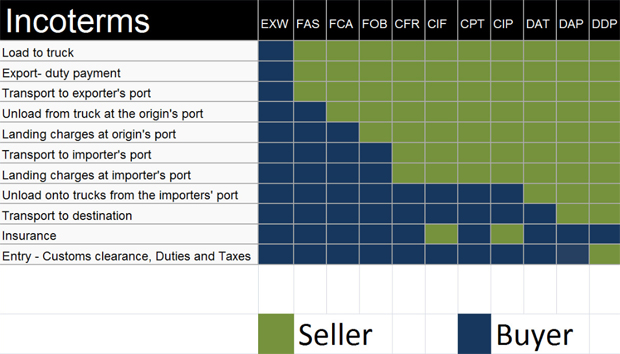 Incoterms - Pearl Logistics is a leading freight forwarding